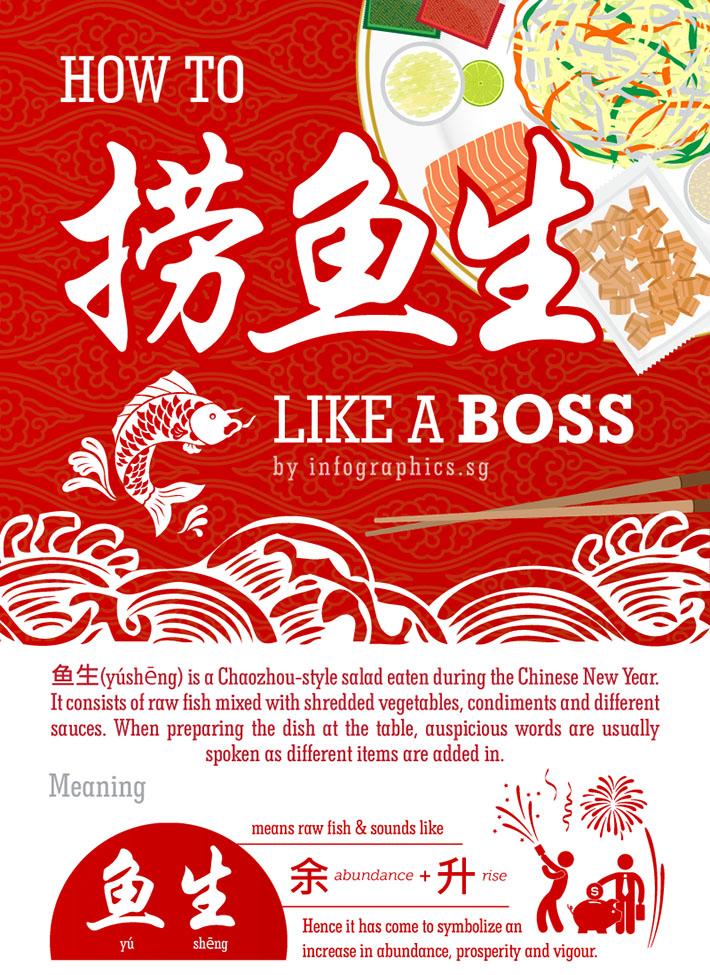 CNY Yusheng