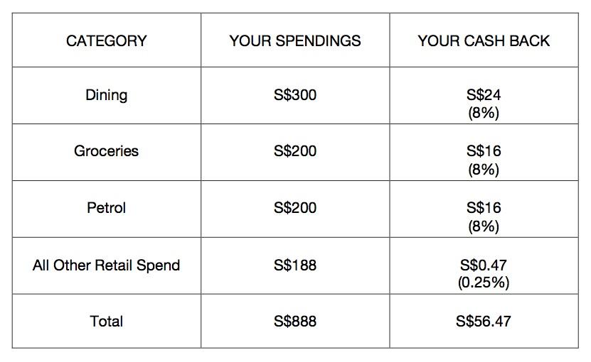 Citi dividend bonus categories